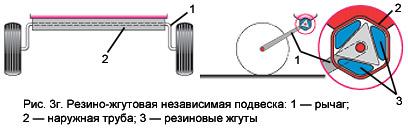 Ремонт резино жгутовой подвески прицепа своими руками